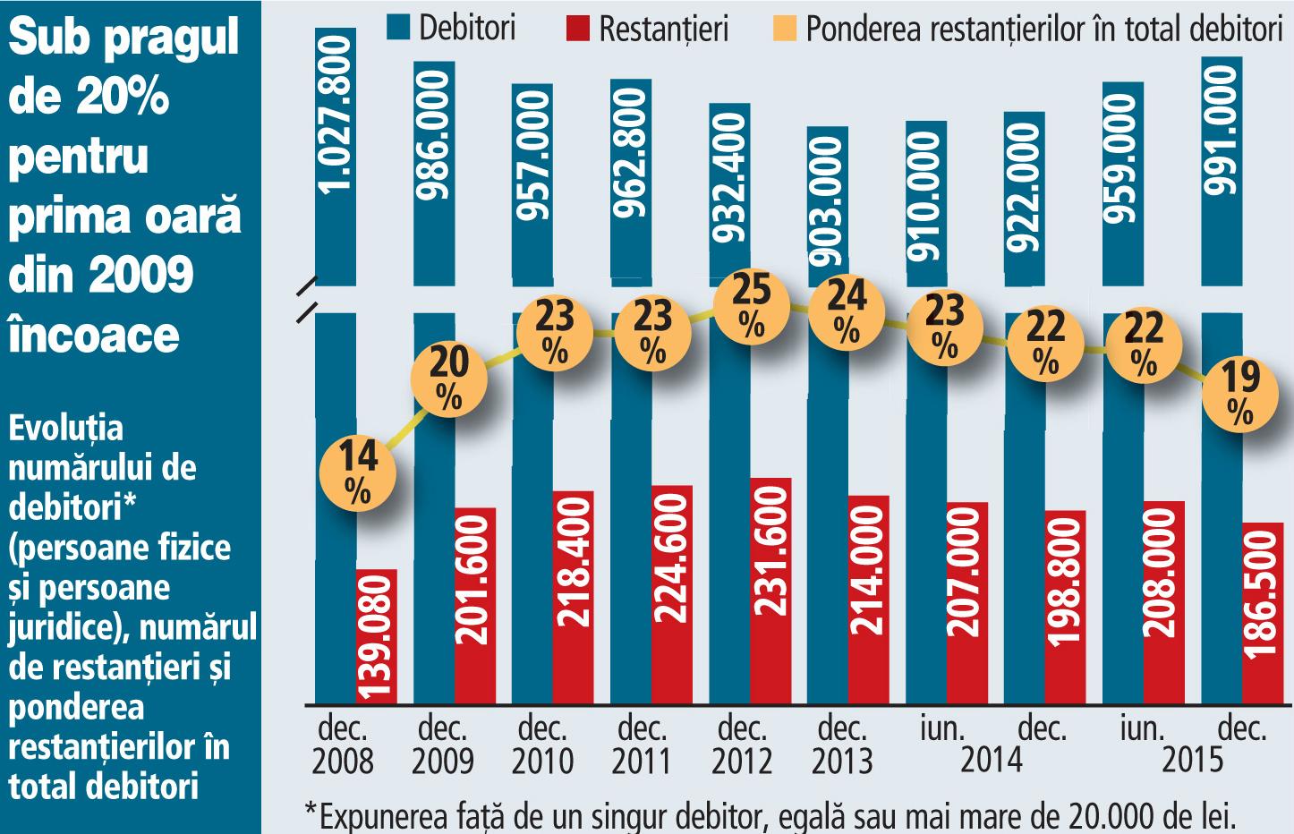 Statisticile BNR confirmă că bancherii au mai puţine bătăi de cap. Ponderea restanţierilor în totalul debitorilor băncilor a scăzut sub 20% pentru prima oară în ultimii opt ani
