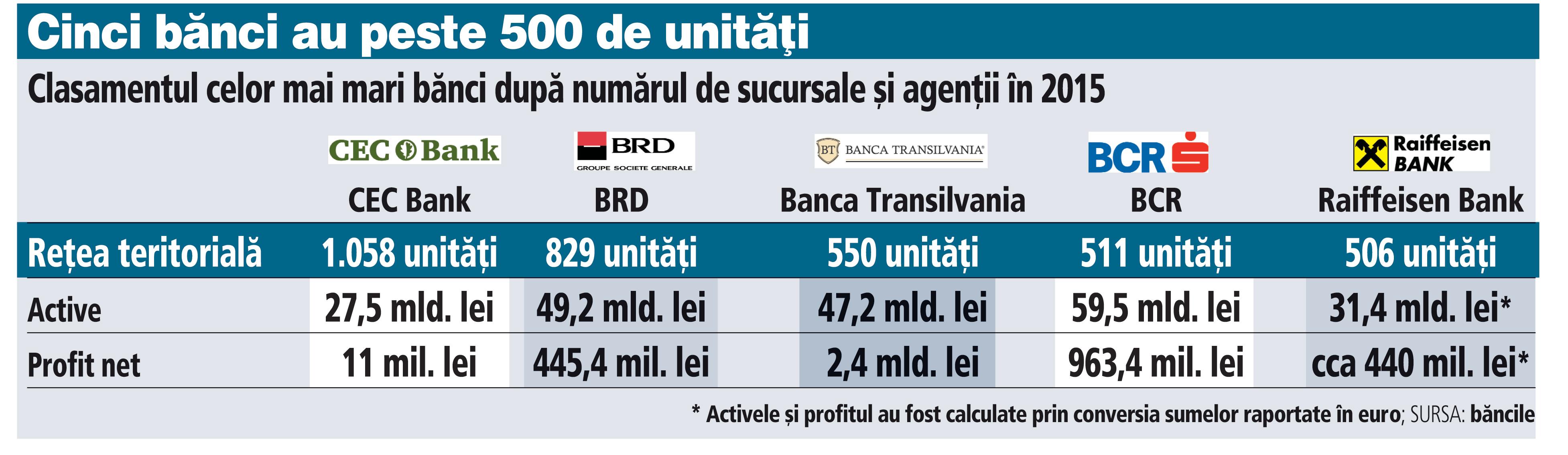 Topul băncilor din România cu cele mai mari reţele teritoriale, de peste 500 de unităţi