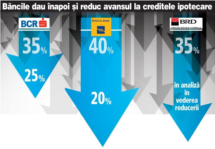 Revolta băncilor nu a durat prea mult: Prăbuşirea vânzărilor de credite ipotecare i-a făcut pe bancheri să reducă avansurile