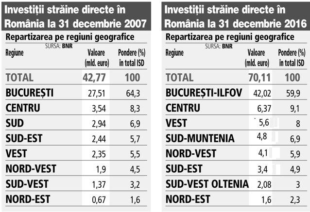 investiții de top pe internet