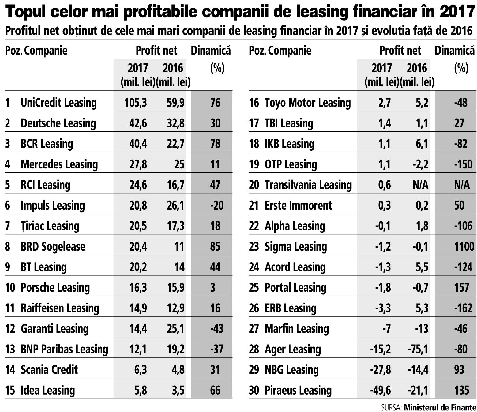 Grafic: Topul celor mai profitabile companii de leasing financiar în 2017