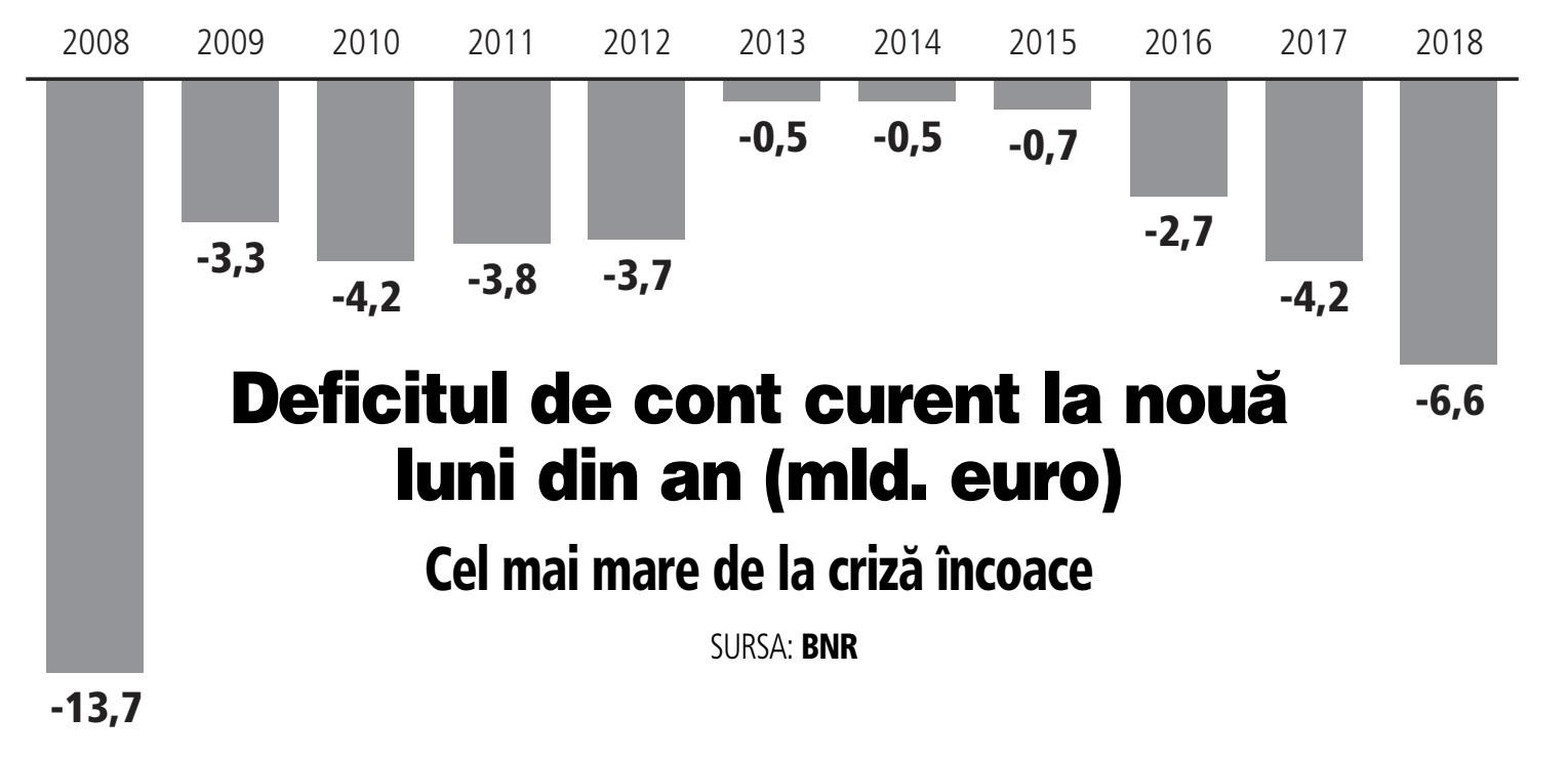 Deficitul de cont curent se deteriorează puternic, dar cursul de schimb rezistă la 4,65 lei/euro