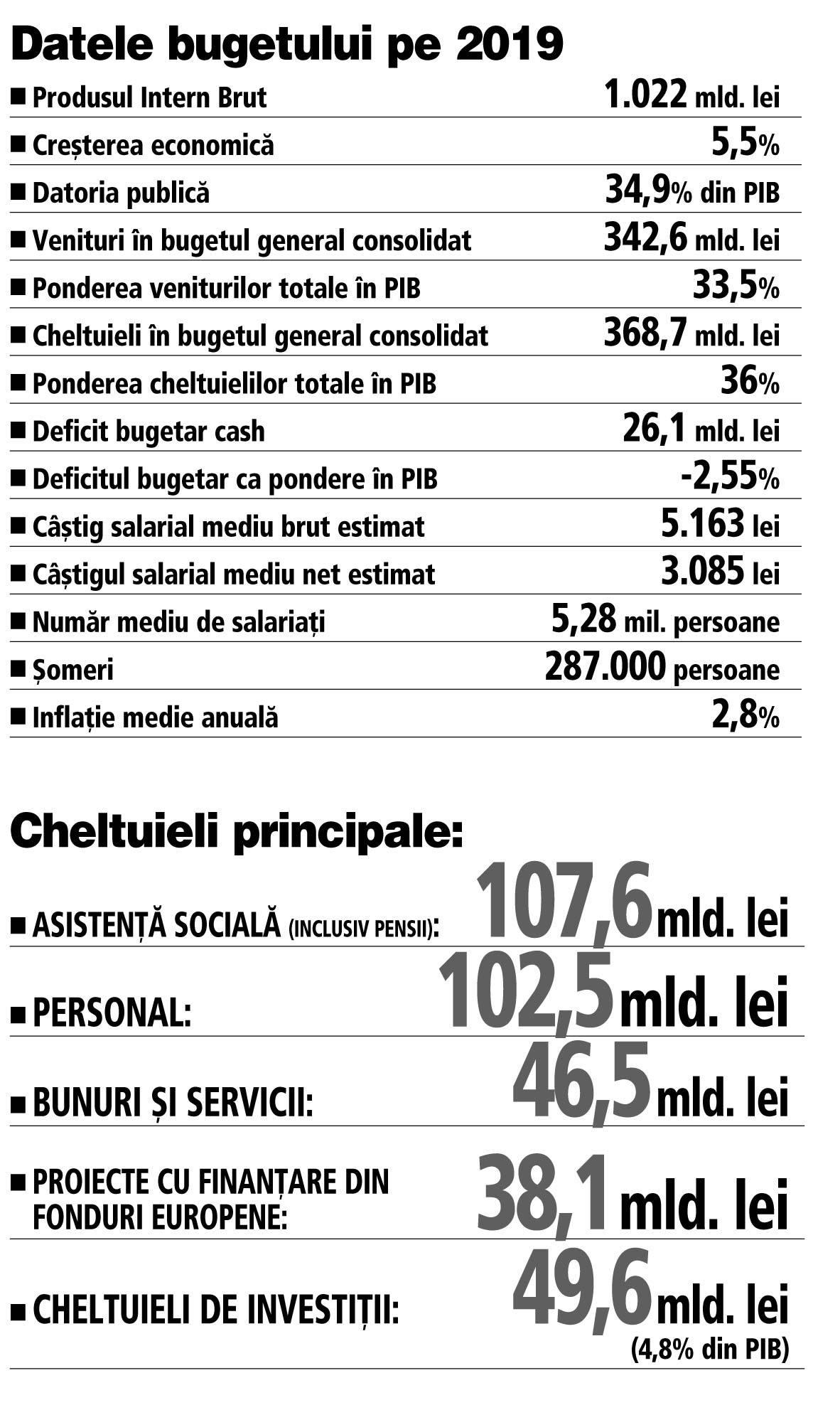 stabilirea bugetului de slăbire)