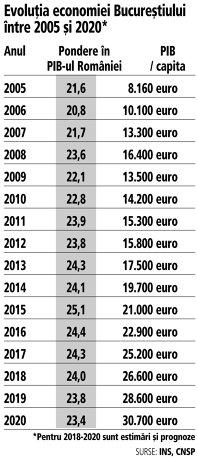 Grafic: Evoluţia economiei Bucureştiului între 2005 şi 2020