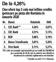 Grafic: Cine oferă top 5 cele mai ieftine credite ipotecare pe piaţa din România în ianuarie 2020