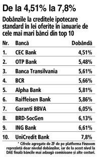 Grafic: Dobânzile la creditele ipotecare standard în lei oferite în ianuarie de cele mai mari bănci din top 10