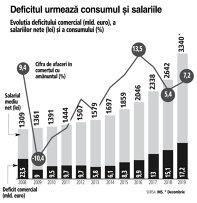 Grafic: Evoluţia deficitului comercial (mld. euro), a salariilor nete (lei) şi a consumului (%)