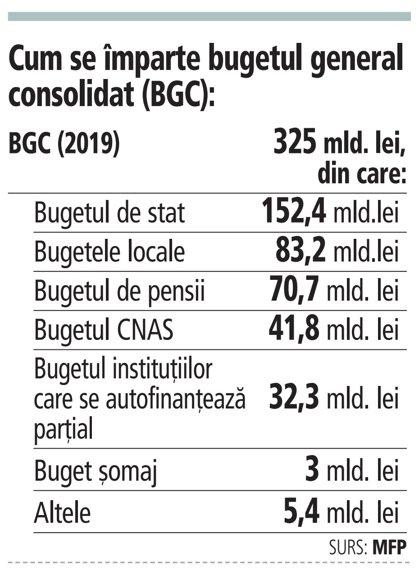Grafic: Cum se împarte bugetul general consolidat (BGC)