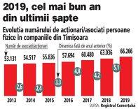 Urmează conferinţa ZF/BT Hello, Timişoara. Judeţul Timiş, în top 3 în România după numărul de antreprenori