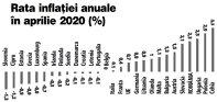 Grafic: Rata inflaţiei anuale în UE pentru luna aprilie 2020 (%)