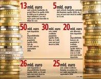 Sorin Pâslaru, ZF: O ancoră de 39 mld. euro pentru economia românească faţă de 2008: populaţia şi firmele au în conturi la bănci cu 21 mld. euro mai mult decât soldul creditelor. Se adaugă fondurile de pensii cu 13 mld. euro active şi fonduri