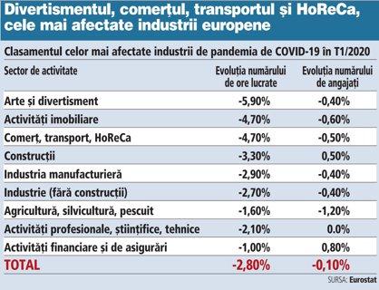 Grafic: Clasamentul celor mai afectate industrii de pandemia de COVID-19 în T1/2020