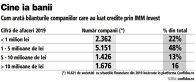 Grafic: Cum arată bilanţurile companiilor care au luat credite prin IMM Invest