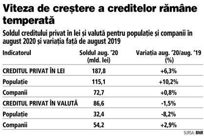 Grafic: Soldul creditului privat în lei şi valută pentru populaţie şi companii în august 2020 şi variaţia faţă de august 2019