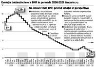 Grafic: Evoluţia dobânzii-cheie a BNR în perioada 2008-2021 ianuarie (%)