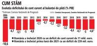 Grafic: Evoluţia deficitului de cont curent al balanţei de plăţi (% PIB)