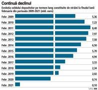 Grafic: Evoluţia soldului depozitelor pe termen lung constituite de străini la finalul lunii februarie din perioada 2009-2021 (mld. euro)