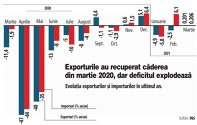 Grafic: Evoluţia exporturilor şi importurilor în ultimul an