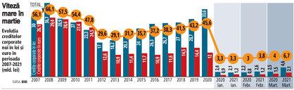 Grafic: Evoluţia creditelor corporate noi în lei şi euro în perioada 2007-2021 (mld. lei)