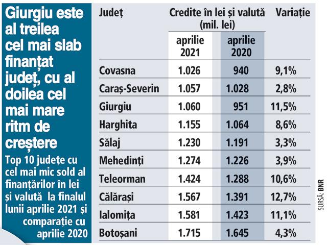 Care sunt cele mai slab creditate judeţe la finalul lunii aprilie 2021. Covasna conduce clasamentul, urmat de Caraş-Severin şi Giurgiu