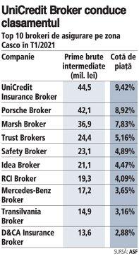 Grafic: Top 10 brokeri de asigurare pe zona Casco în T1/2021