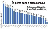 Grafic: Evoluţia producţiei industriale în iunie faţă de iunie 2020 (%)