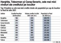 Grafic: Top 10 judeţe cu cele mai mici credite totale ale populaţiei pe cap de locuitor la final de iulie 2021
