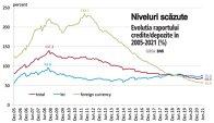 Grafic: Evoluţia raportului credite/depozite în 2005-2021 (%)