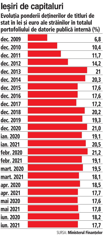 Investitorii străini au ieşit de pe titluri de stat româneşti în S1/2021. Plasamentele străinilor în titluri de stat româneşti au scăzut la final de S1/2021 la 17,7%, de la 21% în decembrie 2020. Participaţiile fondurilor de pensii: 19%