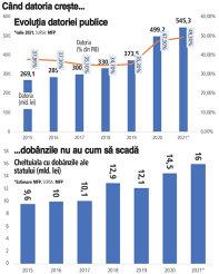 Inflaţia nu dă semne de întoarcere. Dobânzile vor creşte. Marea întrebare: cât ne va costa o eventuală dublare a dobânzilor la care se împrumută statul? BNR va majora sigur dobânda de referinţă, ceea ce va aduce la scumpirea finanţării statului