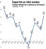 Grafic: Evoluţia inflaţiei de la aderarea la UE încoace