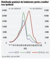 Cât de mare este expunerea băncilor pe sectorul imobiliar. Băncile au o expunere de peste 170 mld. lei pe sectorul imobiliar, din care circa 60% pe rezidenţial. Creditele pentru industrie sunt la jumătate. Modelul de creştere economică e dictat şi de bănc