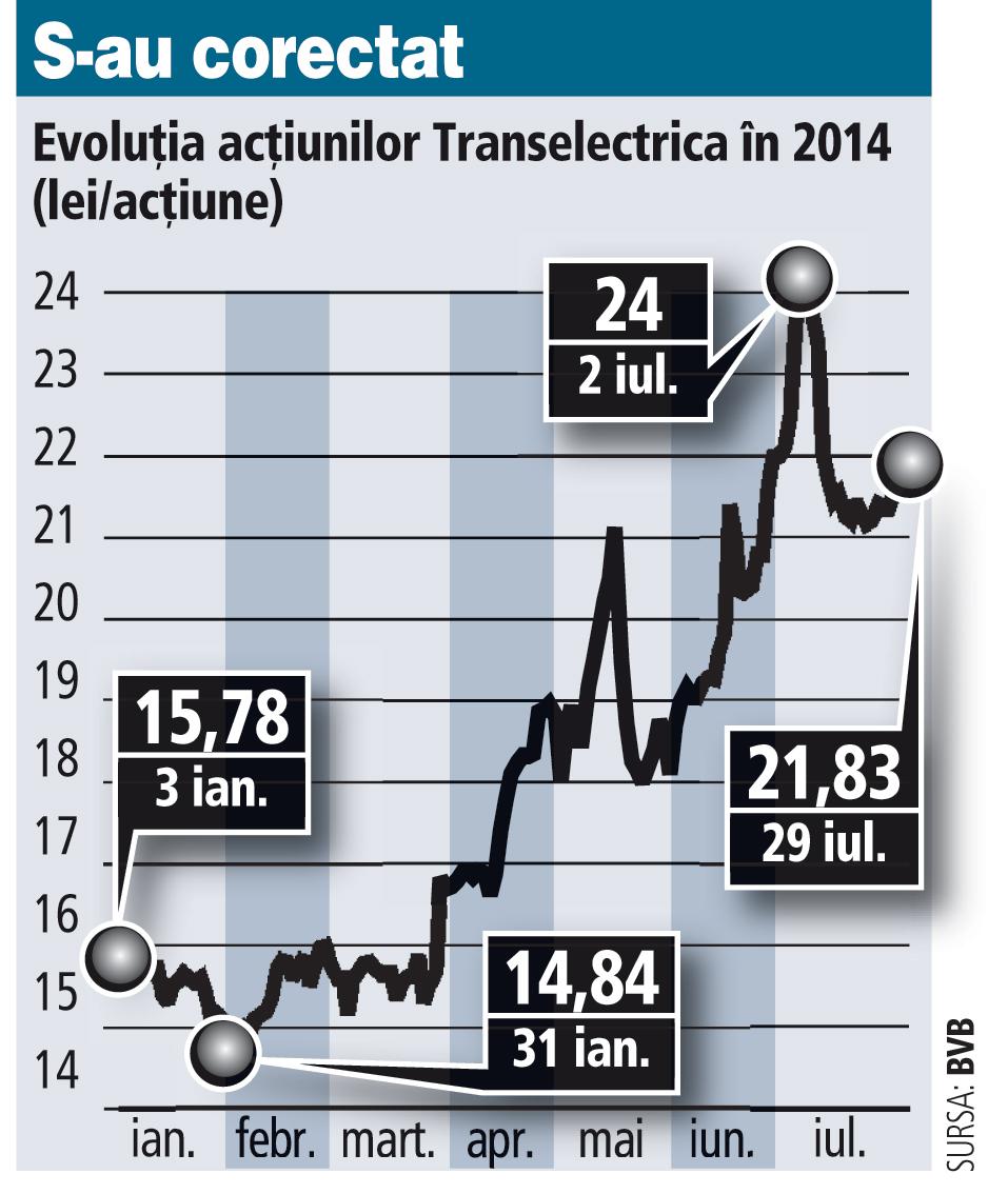 Transelectrica, vedeta bursei de la Bucureşti, s-a ieftinit cu 110 milioane de lei după exit-ul FP