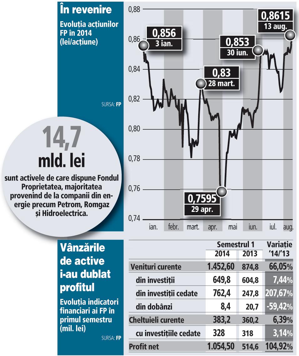 Evoluţia principalilor indicatori financiari ai FP în primul semestru