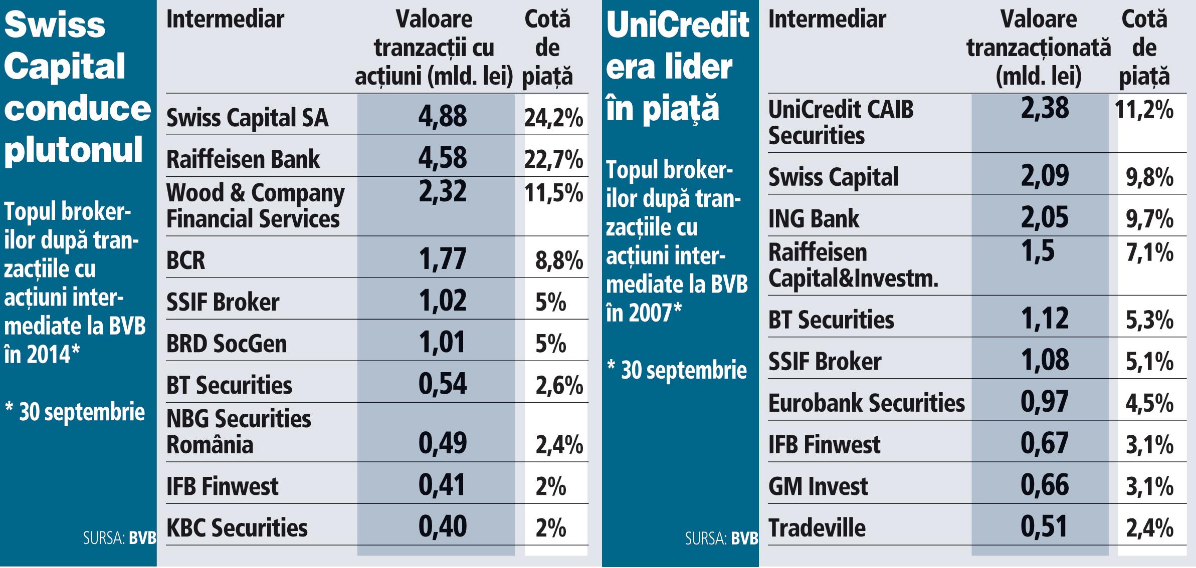 Topul brokerilor după tranzacţiile cu acţiuni intermediate la BVB în 2014*
