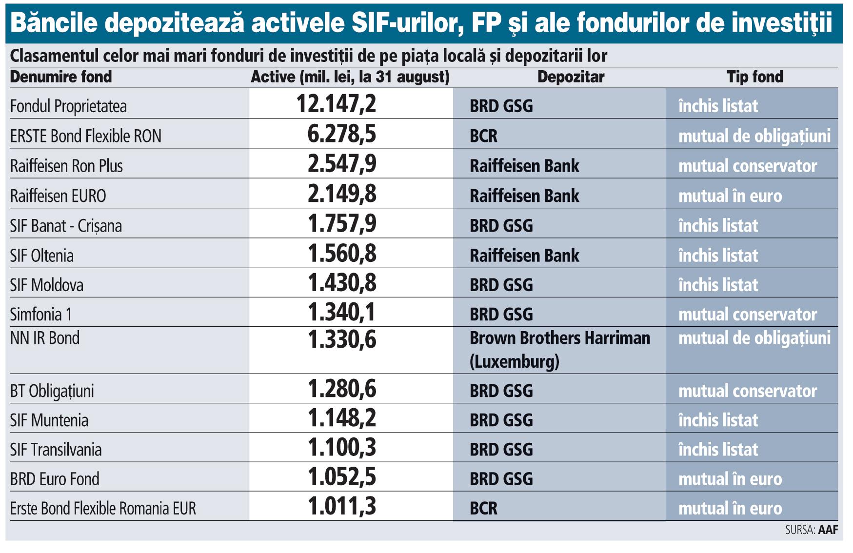 Clasamentul celor mai mari fonduri de investiţii de pe piaţa locală şi depozitarii lor (august 2015)