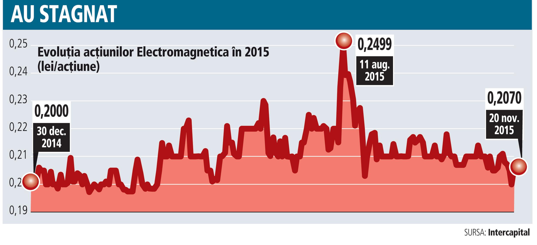 Evoluţia acţiunilor Electromagnetica în 2015