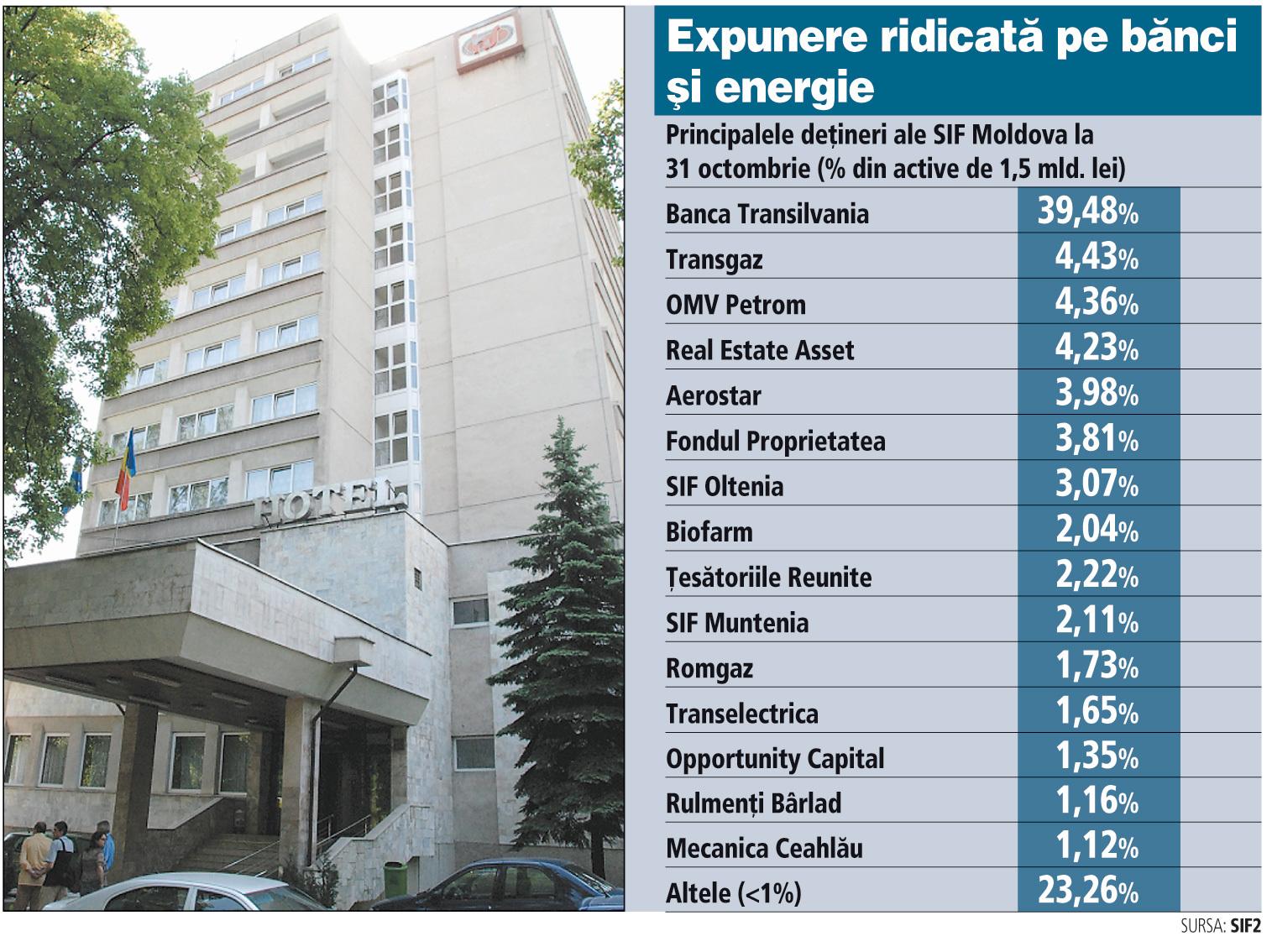 SIF Moldova cumpără cu 4,8 mil. euro hotelul Sport din Cluj-Napoca de la Josef Goschy