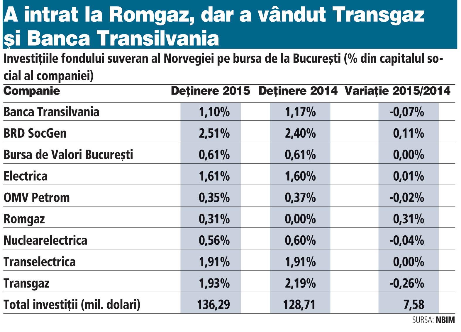 Romgaz, BRD şi Electrica - acţiunile preferate de fondul de pensii al Norvegiei, un colos de 800 mld. euro