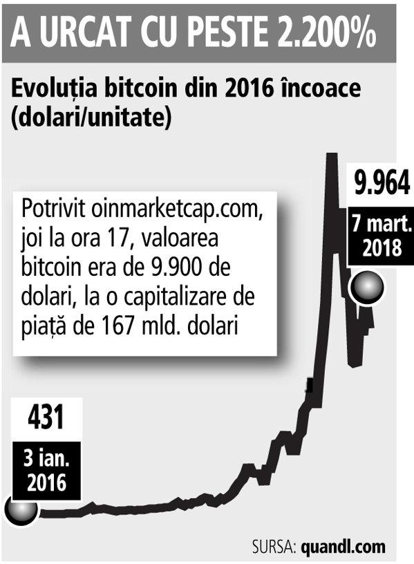 la ce oră se închide piața crypto