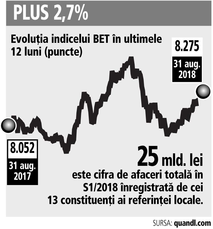 Bursa la opt luni: indicele BET are plus 6,7%. Cu tot cu dividende, avansul este de 15,65%