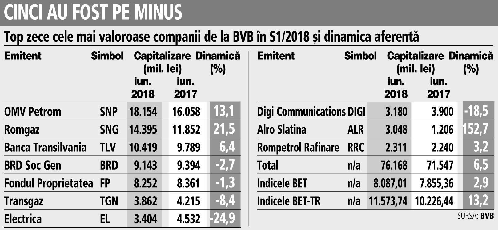 Grafic: Top zece cele mai valoroase companii de la BVB în S1/2018 şi dinamica aferentă