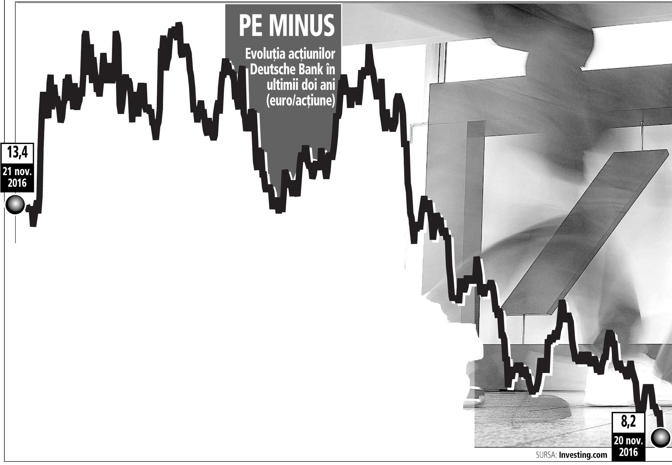 Gigantul bancar Deutsche Bank, la minimul istoric la bursă de 16,9 miliarde de euro capitalizare. Acţiunile s-au înjumătăţit de la începutul anului
