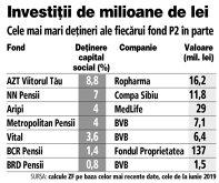 Grafic: Cele mai mari deţineri ale fiecărui fond P2 în parte