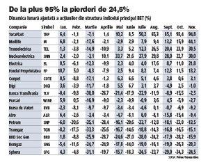 Exclusiv ZF Corporate: Cele mai performante acţiuni de la bursa de la Bucureşti în primele 11 luni din 2020. Din rândul celor 17 acţiuni ale BET, 7 au fost pe plus