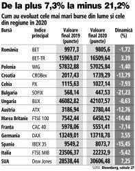 Grafic: Cum au evoluat cele mai mari burse din lume şi cele din regiune în 2020
