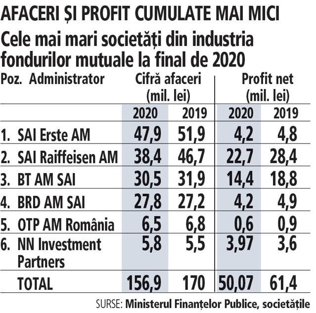 Cele mai mari şase societăţi de administrare de investiţii în 2021: profit net de 50 mil. lei, cu 18,5% mai mic faţă de 2019, la afaceri de 157 mil. lei, minus 7,7%. În privinţa afacerilor, două societăţi au fost pe plus, iar restul pe minus. Primii şase