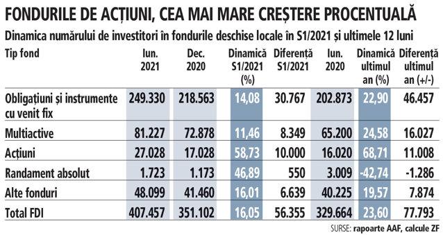 Unde îşi mai investesc românii banii: 11.000 de persoane au devenit în ultimul an investitori în fondurile deschise locale de acţiuni, care numără astăzi 27.000 de investitori