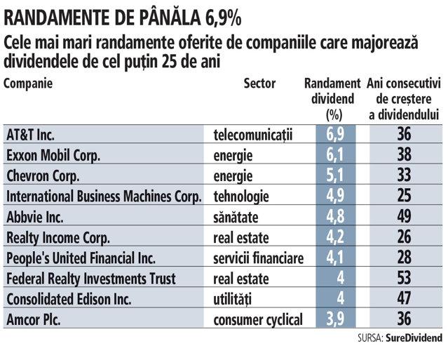 Aristocraţii dividendelor. AT&T, Exxon Mobil şi Chevron, cele mai mari randamente ale dividendelor în rândul companiilor care majorează sumele repartizate de cel puţin 25 de ani