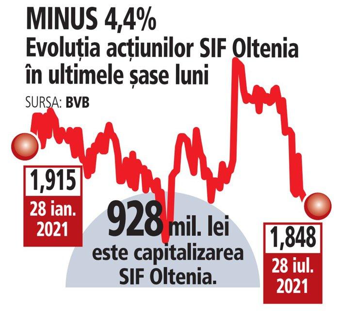 Ce tranzacţii a făcut SIF Oltenia în T2/2021: a lichidat SIF Transilvania, la care avea 4,6 mil. lei, şi a cumpărat SIF Banat-Crişana de circa 9 mil. lei şi Antibiotice Iaşi
